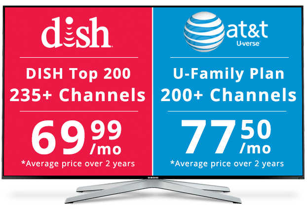 DISH Vs UVerse Price Difference