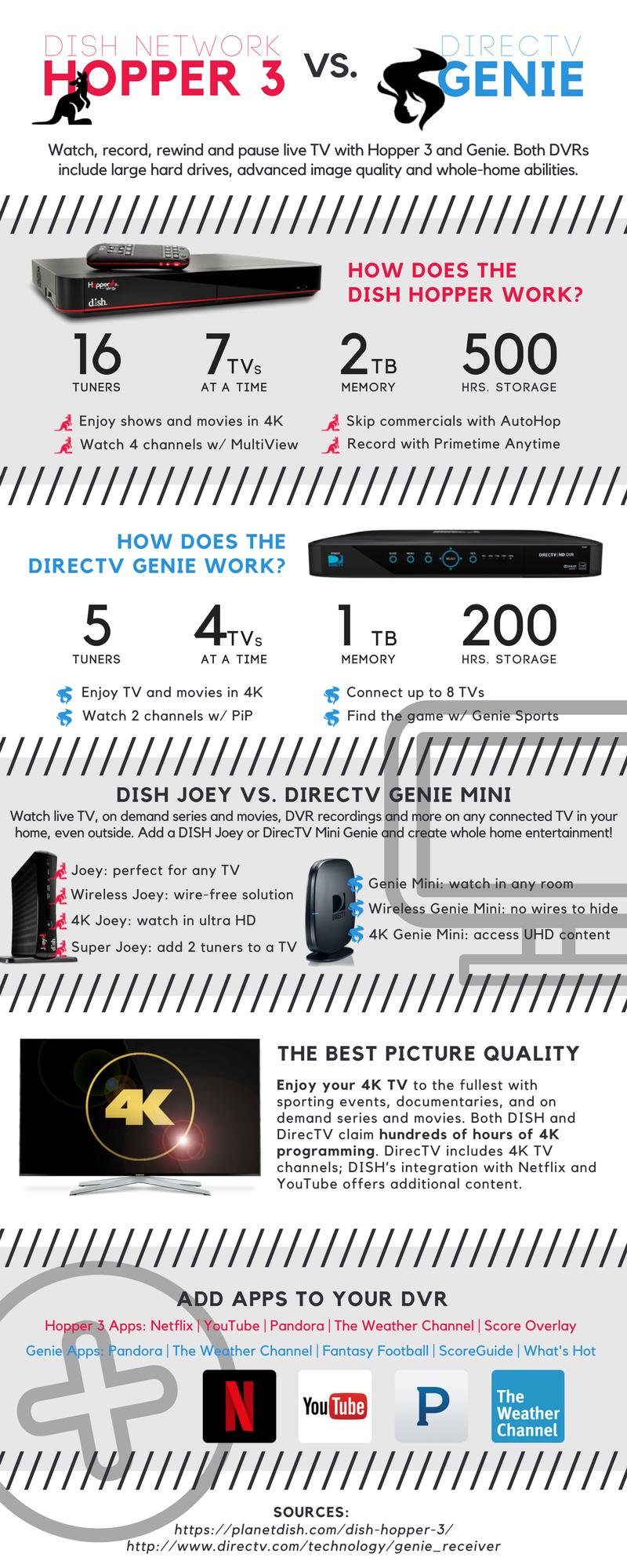 DISH Hopper vs. DirecTV Genie